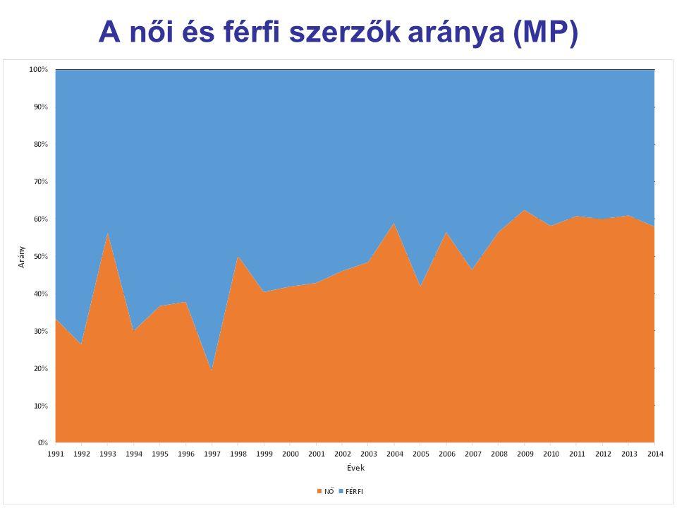 A női és férfi szerzők aránya (MP)