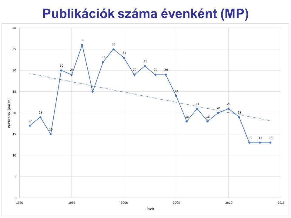 Publikációk száma évenként (MP)