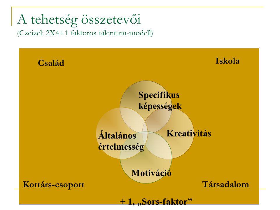 """A tehetség összetevői (Czeizel: 2X4+1 faktoros tálentum-modell) Család Iskola Társadalom Kortárs- csoport Specifikus képességek Általános értelmesség Kreativitás Motiváció + 1, """"Sors-faktor"""
