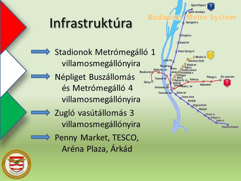 Infrastruktúra Stadionok Metrómegálló 1 villamosmegállónyira Népliget Buszállomás és Metrómegálló 4 villamosmegállónyira Zugló vasútállomás 3 villamosmegállónyira Penny Market, TESCO, Aréna Plaza, Árkád