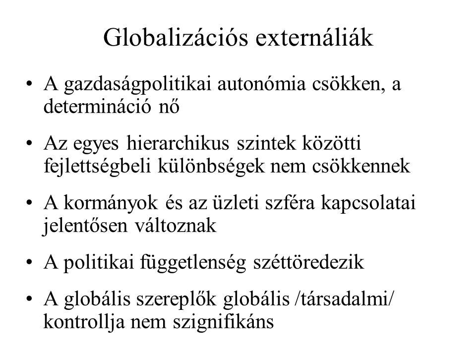 Globalizációs externáliák A gazdaságpolitikai autonómia csökken, a determináció nő Az egyes hierarchikus szintek közötti fejlettségbeli különbségek nem csökkennek A kormányok és az üzleti szféra kapcsolatai jelentősen változnak A politikai függetlenség széttöredezik A globális szereplők globális /társadalmi/ kontrollja nem szignifikáns