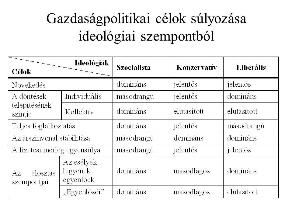 Gazdaságpolitikai célok súlyozása ideológiai szempontból