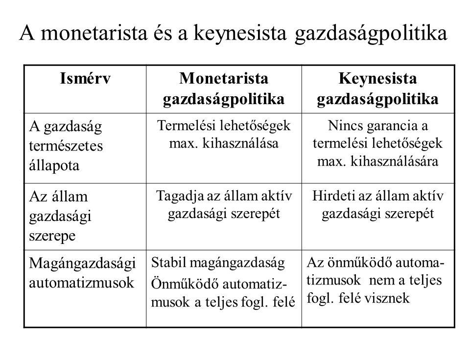 A monetarista és a keynesista gazdaságpolitika IsmérvMonetarista gazdaságpolitika Keynesista gazdaságpolitika A gazdaság természetes állapota Termelési lehetőségek max.