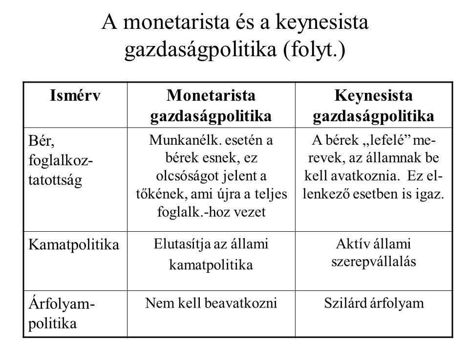 A monetarista és a keynesista gazdaságpolitika (folyt.) IsmérvMonetarista gazdaságpolitika Keynesista gazdaságpolitika Bér, foglalkoz- tatottság Munka