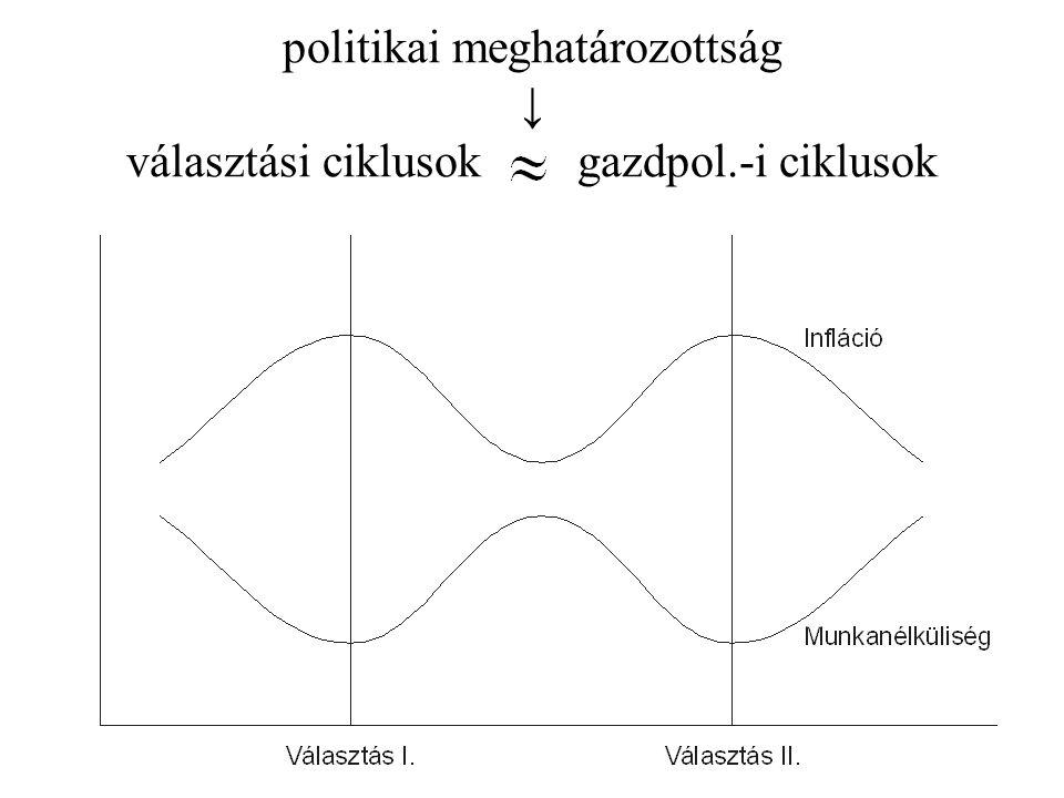 politikai meghatározottság ↓ választási ciklusok gazdpol.-i ciklusok