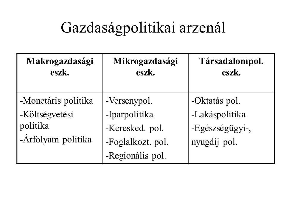 Gazdaságpolitikai arzenál Makrogazdasági eszk. Mikrogazdasági eszk.