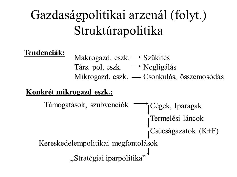 Gazdaságpolitikai arzenál (folyt.) Struktúrapolitika Tendenciák: Makrogazd. eszk. Társ. pol. eszk. Mikrogazd. eszk. Szűkítés Negligálás Csonkulás, öss