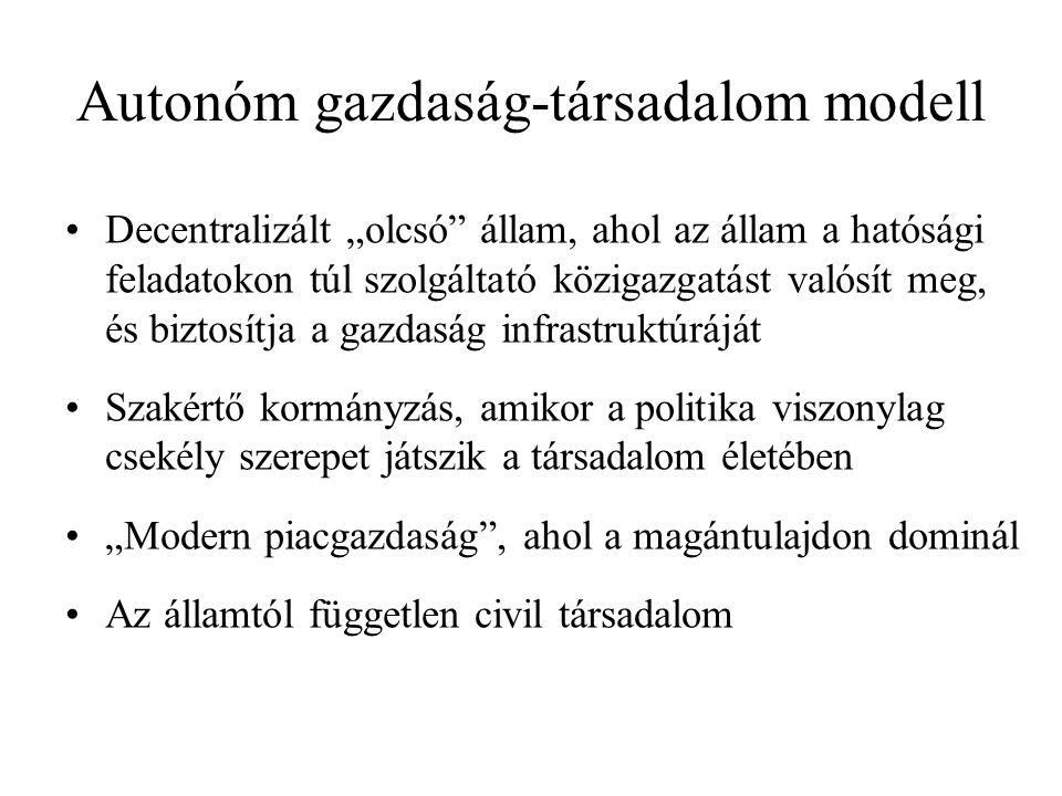 """Autonóm gazdaság-társadalom modell Decentralizált """"olcsó állam, ahol az állam a hatósági feladatokon túl szolgáltató közigazgatást valósít meg, és biztosítja a gazdaság infrastruktúráját Szakértő kormányzás, amikor a politika viszonylag csekély szerepet játszik a társadalom életében """"Modern piacgazdaság , ahol a magántulajdon dominál Az államtól független civil társadalom"""