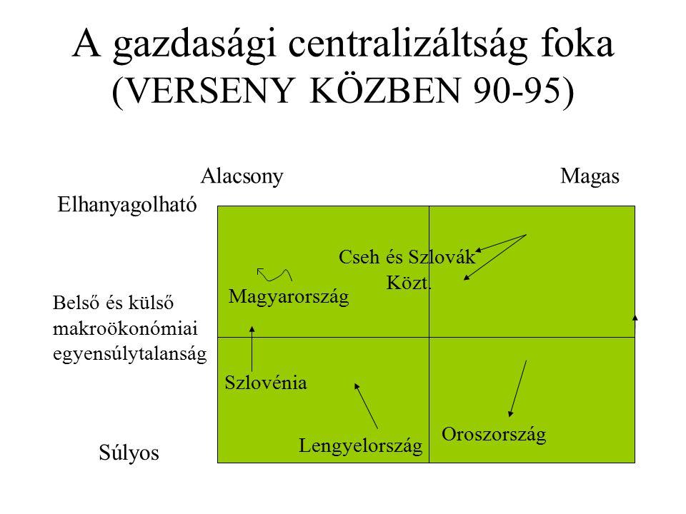 A gazdasági centralizáltság foka (VERSENY KÖZBEN 90-95) Magyarország Cseh és Szlovák Közt. Oroszország Szlovénia Lengyelország AlacsonyMagas Súlyos Be