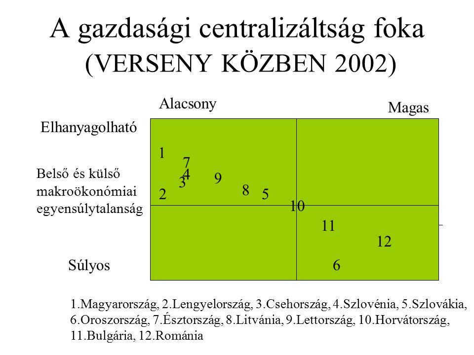 A gazdasági centralizáltság foka (VERSENY KÖZBEN 2002) Alacsony Magas Elhanyagolható Súlyos Belső és külső makroökonómiai egyensúlytalanság 1 2 4 3 7 9 8 5 11 12 6 1.Magyarország, 2.Lengyelország, 3.Csehország, 4.Szlovénia, 5.Szlovákia, 6.Oroszország, 7.Észtország, 8.Litvánia, 9.Lettország, 10.Horvátország, 11.Bulgária, 12.Románia 10