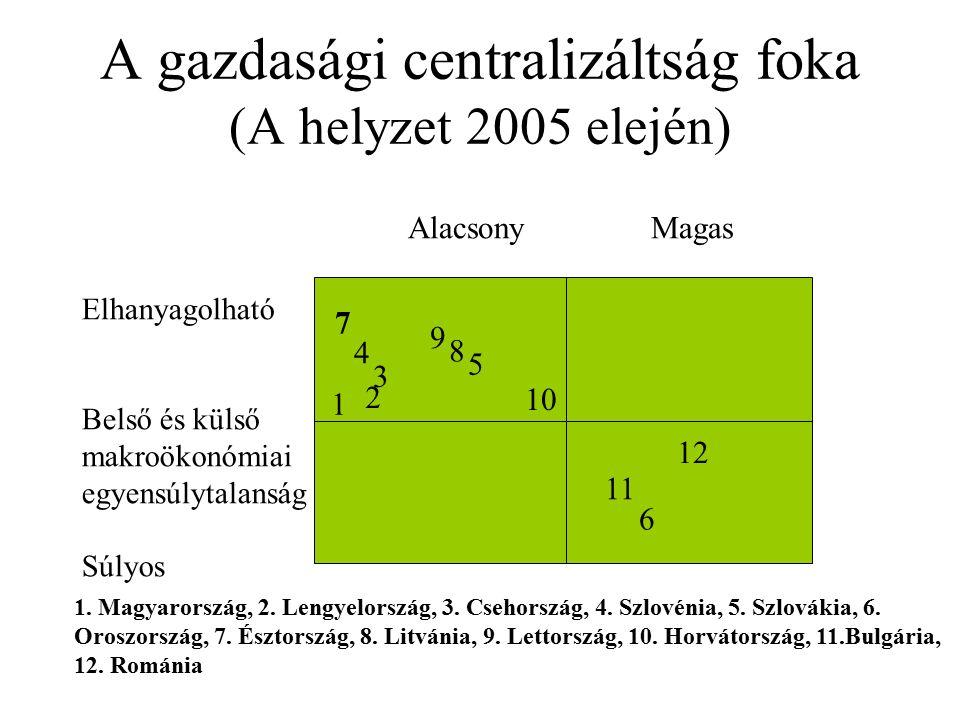 A gazdasági centralizáltság foka (A helyzet 2005 elején) AlacsonyMagas 7 1 4 3 2 9 8 5 10 11 6 12 1. Magyarország, 2. Lengyelország, 3. Csehország, 4.