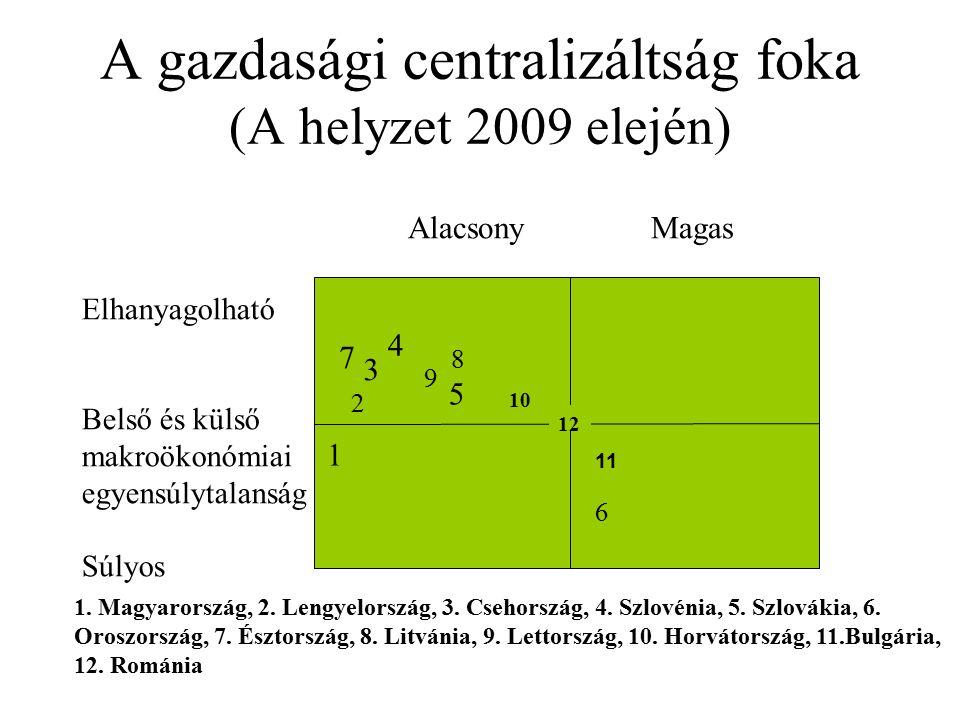 A gazdasági centralizáltság foka (A helyzet 2009 elején) AlacsonyMagas 1. Magyarország, 2. Lengyelország, 3. Csehország, 4. Szlovénia, 5. Szlovákia, 6
