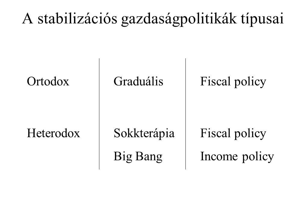 A stabilizációs gazdaságpolitikák típusai OrtodoxGraduálisFiscal policy HeterodoxSokkterápiaFiscal policy Big BangIncome policy