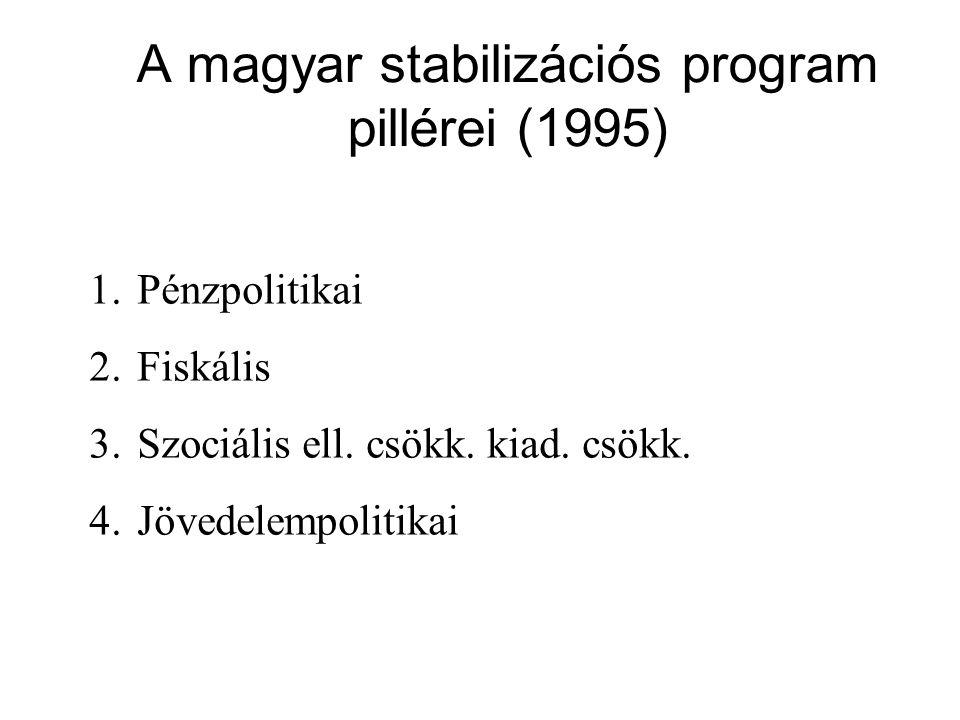 A magyar stabilizációs program pillérei (1995) 1.Pénzpolitikai 2.Fiskális 3.Szociális ell. csökk. kiad. csökk. 4.Jövedelempolitikai
