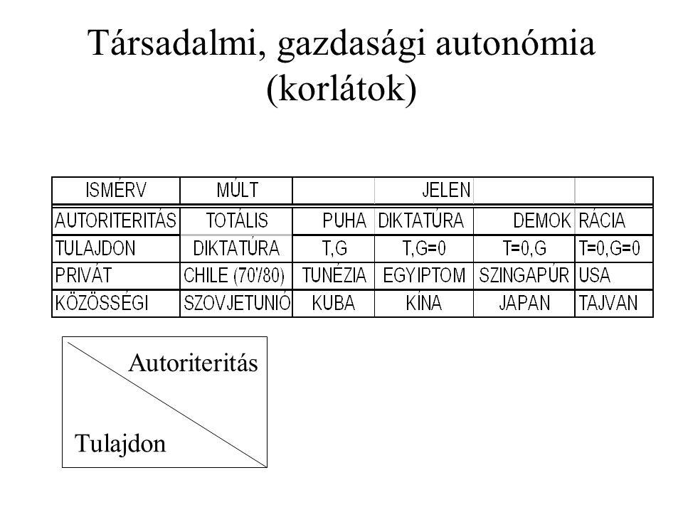 Társadalmi, gazdasági autonómia (korlátok) Autoriteritás Tulajdon