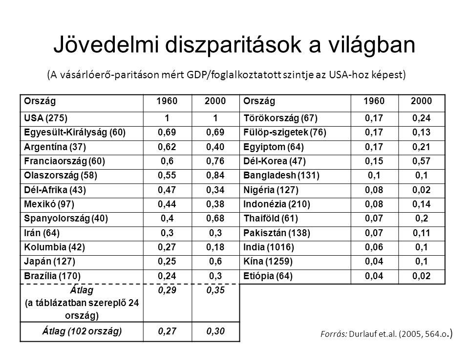 Jövedelmi diszparitások a világban Ország19602000Ország19602000 USA (275)11Törökország (67)0,170,24 Egyesült-Királyság (60)0,69 Fülöp-szigetek (76)0,170,13 Argentína (37)0,620,40Egyiptom (64)0,170,21 Franciaország (60)0,60,76Dél-Korea (47)0,150,57 Olaszország (58)0,550,84Bangladesh (131)0,1 Dél-Afrika (43)0,470,34Nigéria (127)0,080,02 Mexikó (97)0,440,38Indonézia (210)0,080,14 Spanyolország (40)0,40,68Thaiföld (61)0,070,2 Irán (64)0,3 Pakisztán (138)0,070,11 Kolumbia (42)0,270,18India (1016)0,060,1 Japán (127)0,250,6Kína (1259)0,040,1 Brazília (170)0,240,3Etiópia (64)0,040,02 Átlag (a táblázatban szereplő 24 ország) 0,290,35 Átlag (102 ország)0,270,30 Forrás: Durlauf et.al.