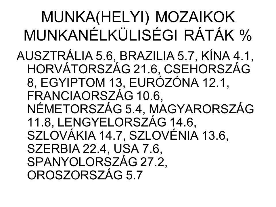 MUNKA(HELYI) MOZAIKOK MUNKANÉLKÜLISÉGI RÁTÁK % AUSZTRÁLIA 5.6, BRAZILIA 5.7, KÍNA 4.1, HORVÁTORSZÁG 21.6, CSEHORSZÁG 8, EGYIPTOM 13, EURÓZÓNA 12.1, FRANCIAORSZÁG 10.6, NÉMETORSZÁG 5.4, MAGYARORSZÁG 11.8, LENGYELORSZÁG 14.6, SZLOVÁKIA 14.7, SZLOVÉNIA 13.6, SZERBIA 22.4, USA 7.6, SPANYOLORSZÁG 27.2, OROSZORSZÁG 5.7