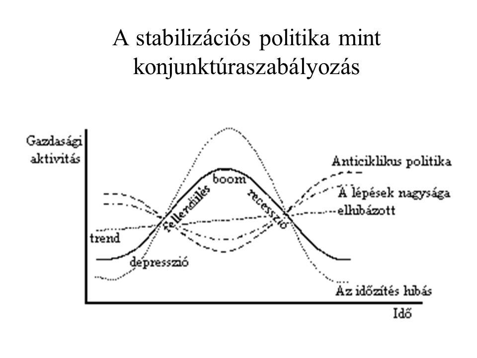 A stabilizációs politika mint konjunktúraszabályozás