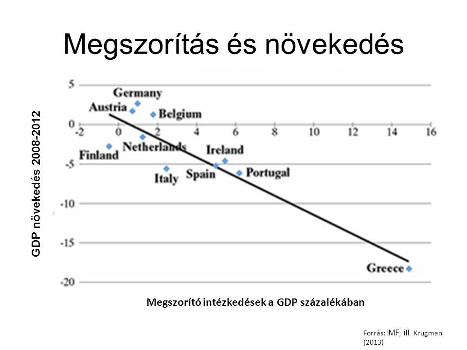 Megszorítás és növekedés Forrás: IMF, ill.