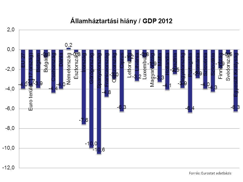 Forrás: Eurostat adatbázis