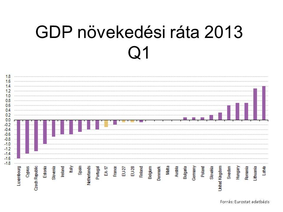 GDP növekedési ráta 2013 Q1 Forrás: Eurostat adatbázis