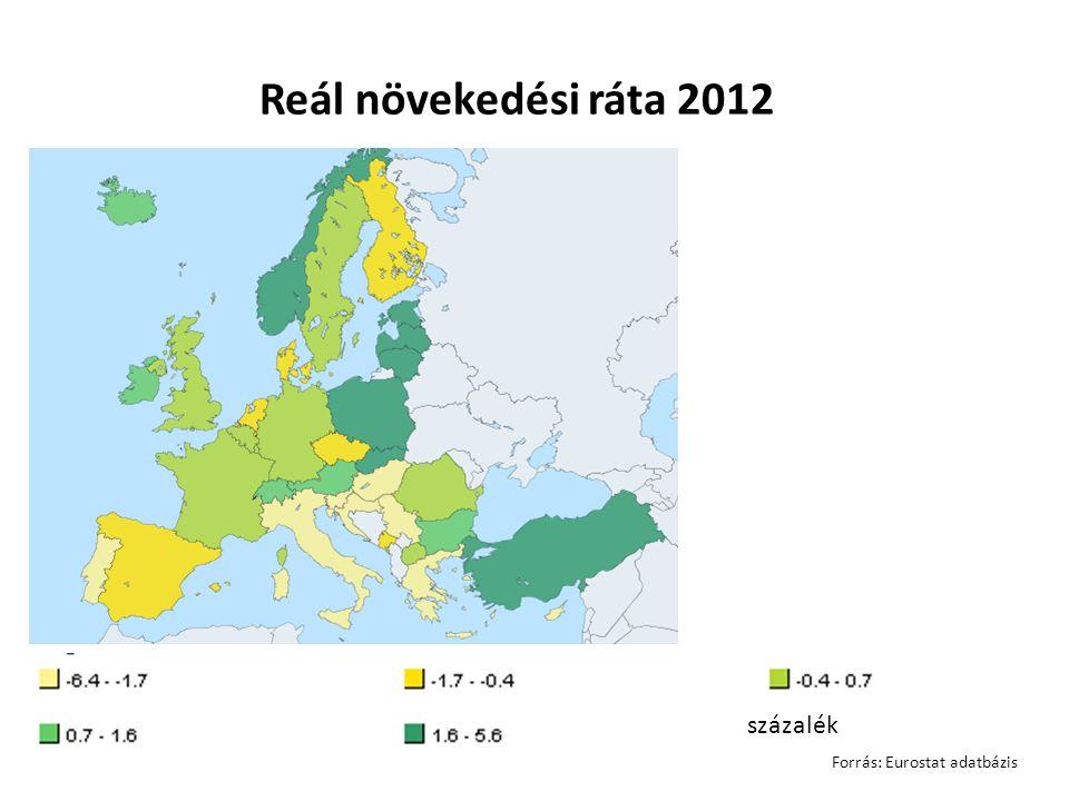 százalék Reál növekedési ráta 2012