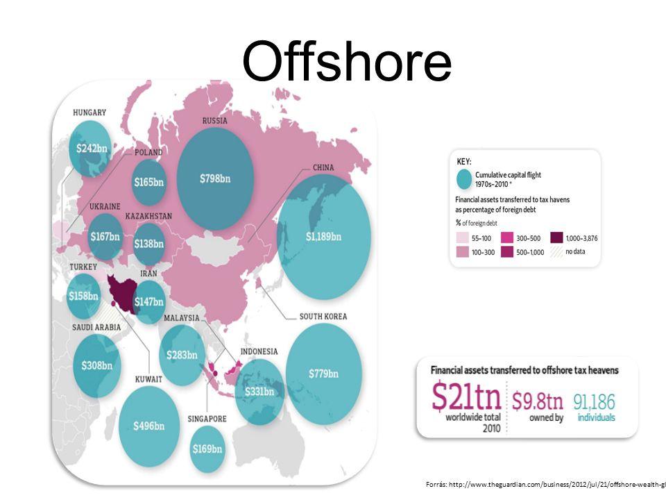 Fejlett országok: Bruttó kormányzati kiadások Forrás: IMF, ill.