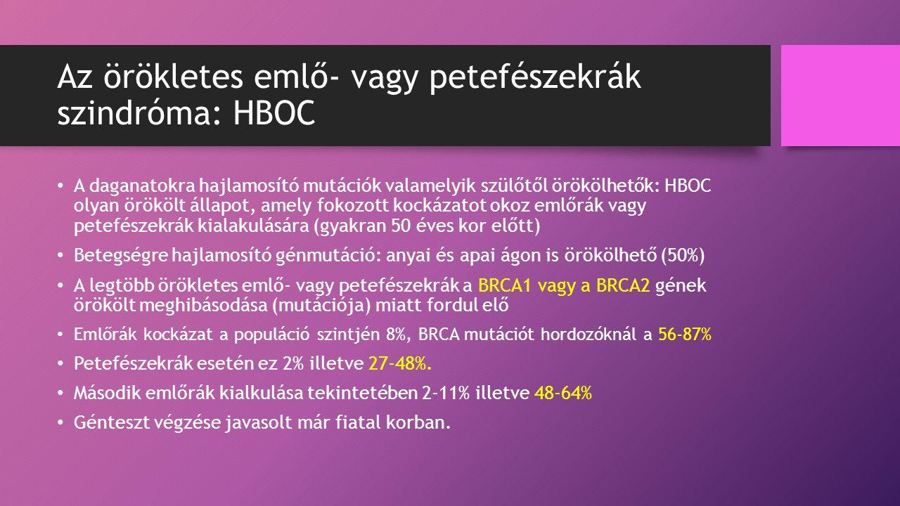 Az örökletes emlő- vagy petefészekrák szindróma: HBOC A daganatokra hajlamosító mutációk valamelyik szülőtől örökölhetők: HBOC olyan örökölt állapot, amely fokozott kockázatot okoz emlőrák vagy petefészekrák kialakulására (gyakran 50 éves kor előtt) Betegségre hajlamosító génmutáció: anyai és apai ágon is örökölhető (50%) A legtöbb örökletes emlő- vagy petefészekrák a BRCA1 vagy a BRCA2 gének örökölt meghibásodása (mutációja) miatt fordul elő Emlőrák kockázat a populáció szintjén 8%, BRCA mutációt hordozóknál a 56-87% Petefészekrák esetén ez 2% illetve 27-48%.