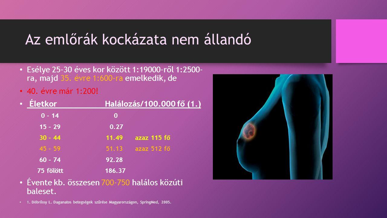Az emlőrák kockázata nem állandó Esélye 25-30 éves kor között 1:19000-ről 1:2500- ra, majd 35.