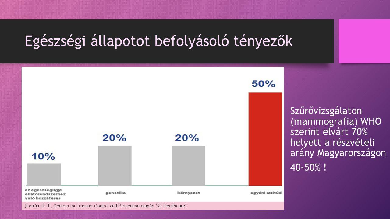 Egészségi állapotot befolyásoló tényezők Szűrővizsgálaton (mammografia) WHO szerint elvárt 70% helyett a részvételi arány Magyarországon 40-50% .
