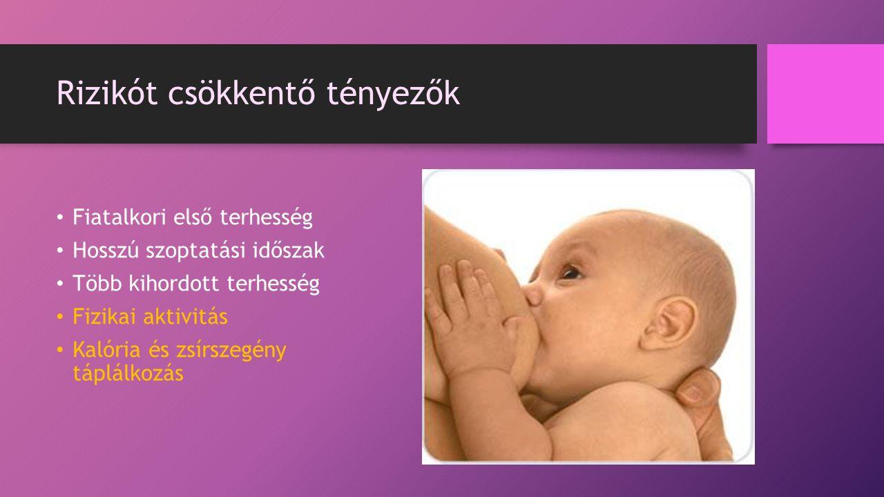 Rizikót csökkentő tényezők Fiatalkori első terhesség Hosszú szoptatási időszak Több kihordott terhesség Fizikai aktivitás Kalória és zsírszegény táplálkozás