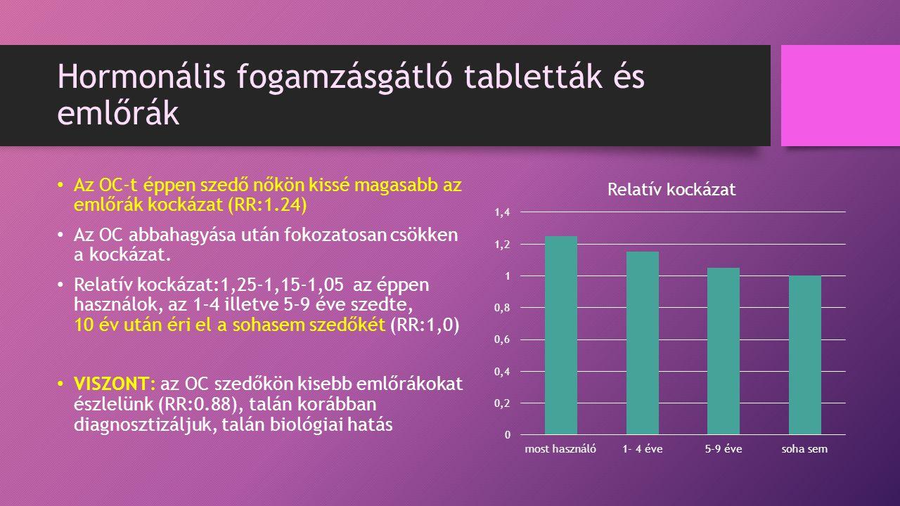 Hormonális fogamzásgátló tabletták és emlőrák Az OC-t éppen szedő nőkön kissé magasabb az emlőrák kockázat (RR:1.24) Az OC abbahagyása után fokozatosan csökken a kockázat.