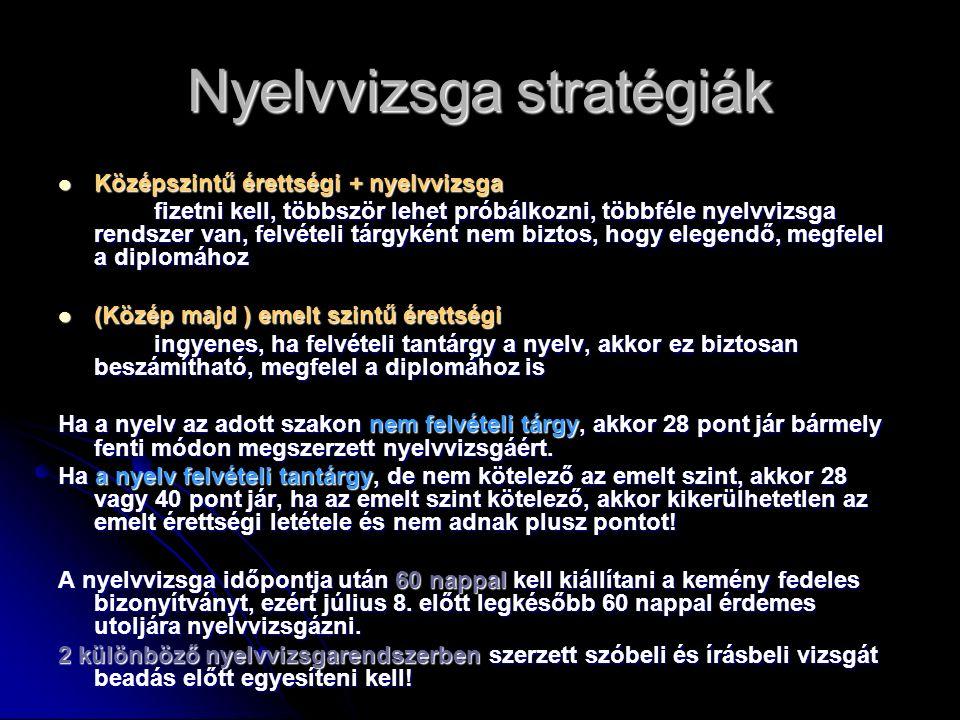 Nyelvvizsga stratégiák Középszintű érettségi + nyelvvizsga Középszintű érettségi + nyelvvizsga fizetni kell, többször lehet próbálkozni, többféle nyelvvizsga rendszer van, felvételi tárgyként nem biztos, hogy elegendő, megfelel a diplomához (Közép majd ) emelt szintű érettségi (Közép majd ) emelt szintű érettségi ingyenes, ha felvételi tantárgy a nyelv, akkor ez biztosan beszámítható, megfelel a diplomához is Ha a nyelv az adott szakon nem felvételi tárgy, akkor 28 pont jár bármely fenti módon megszerzett nyelvvizsgáért.