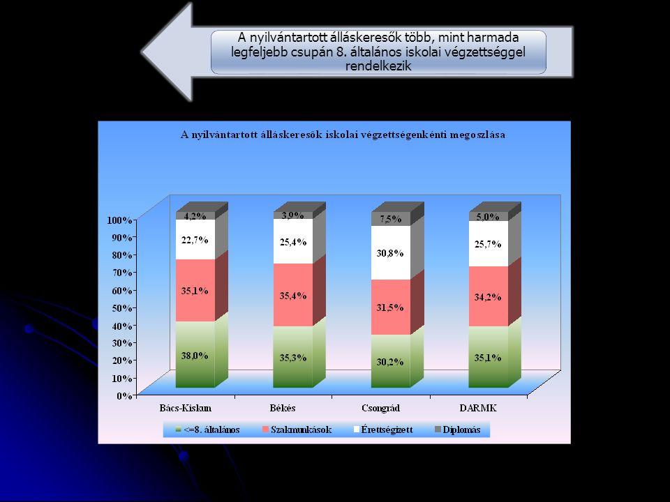 A nyilvántartott álláskeresők több, mint harmada legfeljebb csupán 8. általános iskolai végzettséggel rendelkezik