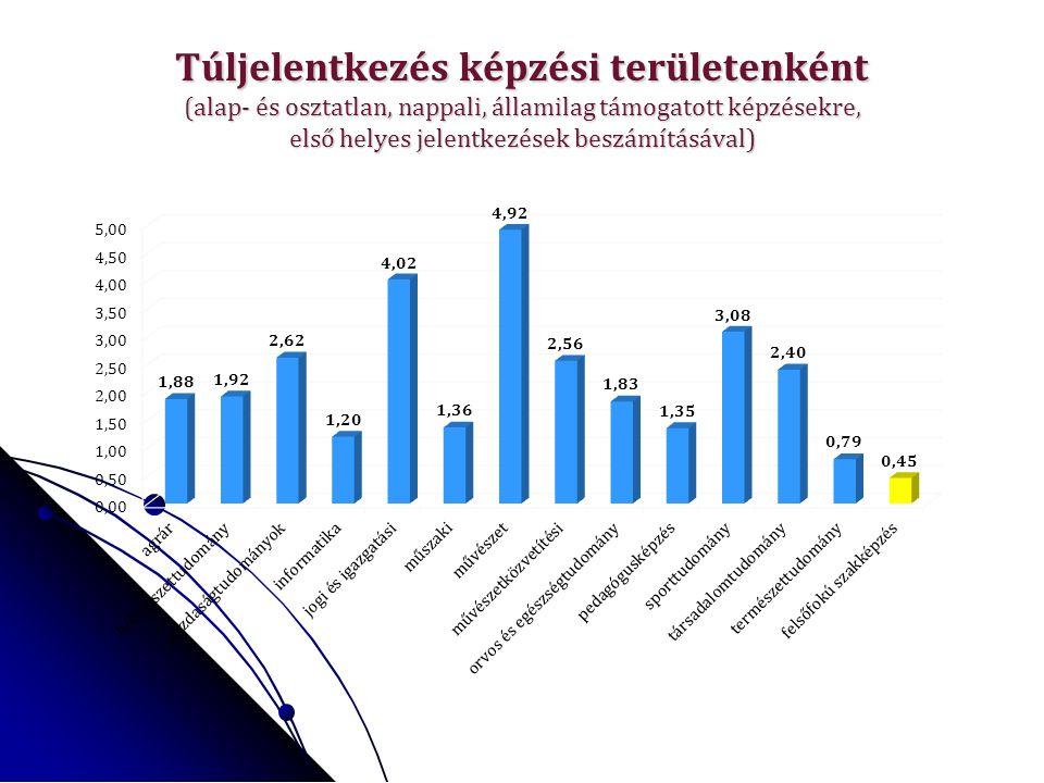Túljelentkezés képzési területenként (alap- és osztatlan, nappali, államilag támogatott képzésekre, első helyes jelentkezések beszámításával)