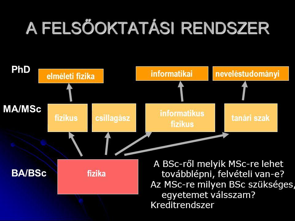 fizika csillagásztanári szak elméleti fizika neveléstudományi MA/MSc fizikus A BSc-ről melyik MSc-re lehet továbblépni, felvételi van-e.