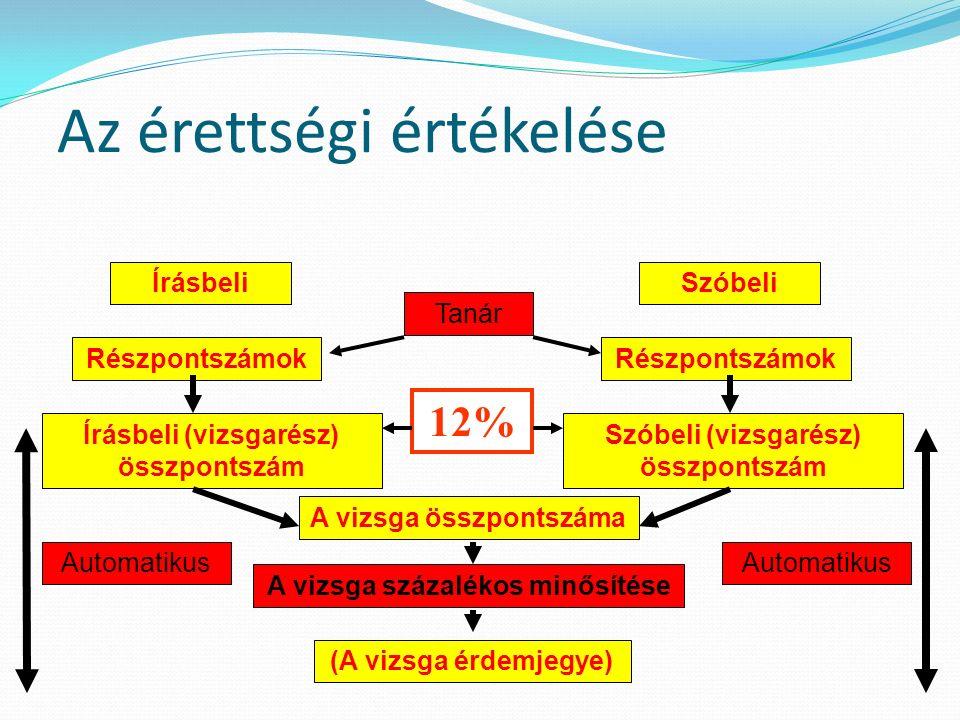 Az érettségi értékelése Írásbeli Részpontszámok Írásbeli (vizsgarész) összpontszám 12% Szóbeli Részpontszámok Szóbeli (vizsgarész) összpontszám A vizsga összpontszáma A vizsga százalékos minősítése (A vizsga érdemjegye) Tanár Automatikus