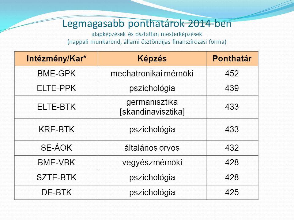 Legmagasabb ponthatárok 2014-ben alapképzések és osztatlan mesterképzések (nappali munkarend, állami ösztöndíjas finanszírozási forma) Intézmény/Kar*KépzésPonthatár BME-GPKmechatronikai mérnöki452 ELTE-PPKpszichológia439 ELTE-BTK germanisztika [skandinavisztika] 433 KRE-BTKpszichológia433 SE-ÁOKáltalános orvos432 BME-VBKvegyészmérnöki428 SZTE-BTKpszichológia428 DE-BTKpszichológia425