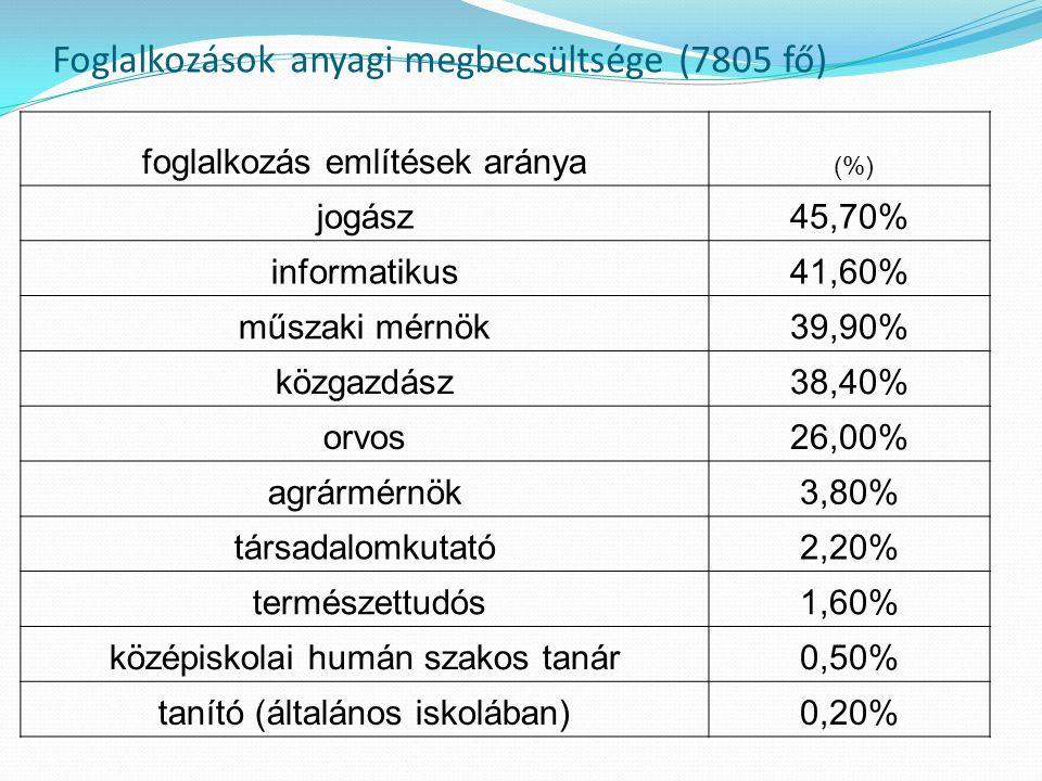 Foglalkozások anyagi megbecsültsége (7805 fő) foglalkozás említések aránya (%) jogász45,70% informatikus41,60% műszaki mérnök39,90% közgazdász38,40% orvos26,00% agrármérnök3,80% társadalomkutató2,20% természettudós1,60% középiskolai humán szakos tanár0,50% tanító (általános iskolában)0,20%