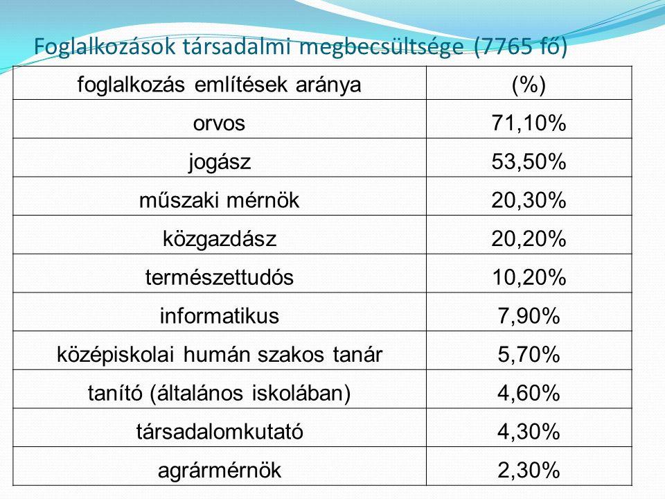Foglalkozások társadalmi megbecsültsége (7765 fő) foglalkozás említések aránya(%) orvos71,10% jogász53,50% műszaki mérnök20,30% közgazdász20,20% természettudós10,20% informatikus7,90% középiskolai humán szakos tanár5,70% tanító (általános iskolában)4,60% társadalomkutató4,30% agrármérnök2,30%
