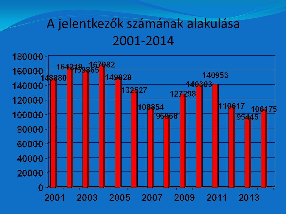 A jelentkezők számának alakulása 2001-2014