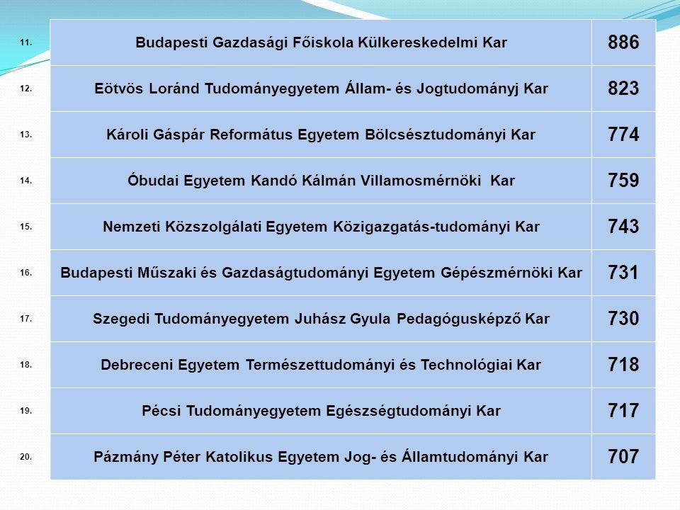 11. Budapesti Gazdasági Főiskola Külkereskedelmi Kar 886 12. Eötvös Loránd Tudományegyetem Állam- és Jogtudományj Kar 823 13. Károli Gáspár Református