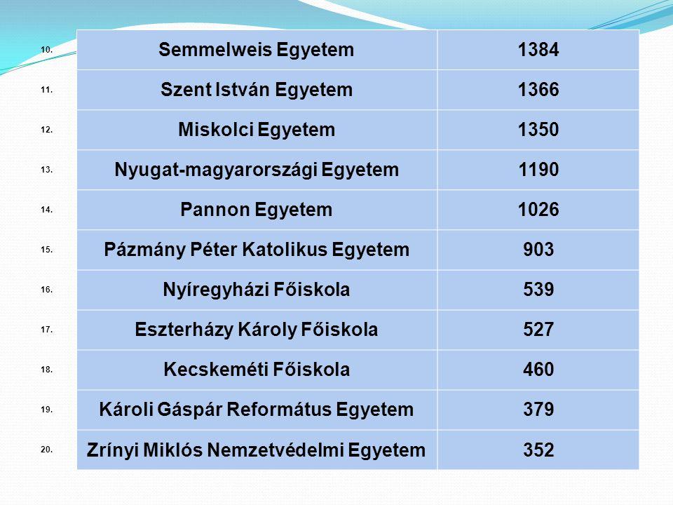 10. Semmelweis Egyetem1384 11. Szent István Egyetem1366 12. Miskolci Egyetem1350 13. Nyugat-magyarországi Egyetem1190 14. Pannon Egyetem1026 15. Pázmá