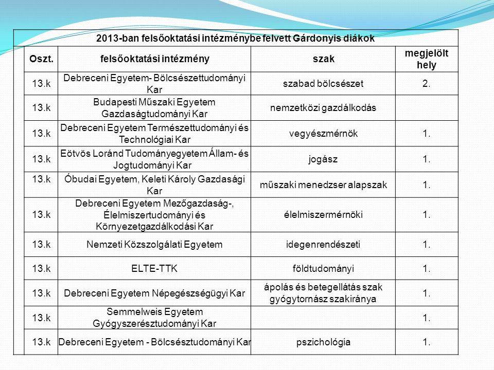 2013-ban felsőoktatási intézménybe felvett Gárdonyis diákok Oszt.felsőoktatási intézményszak megjelölt hely 13.k Debreceni Egyetem- Bölcsészettudomány