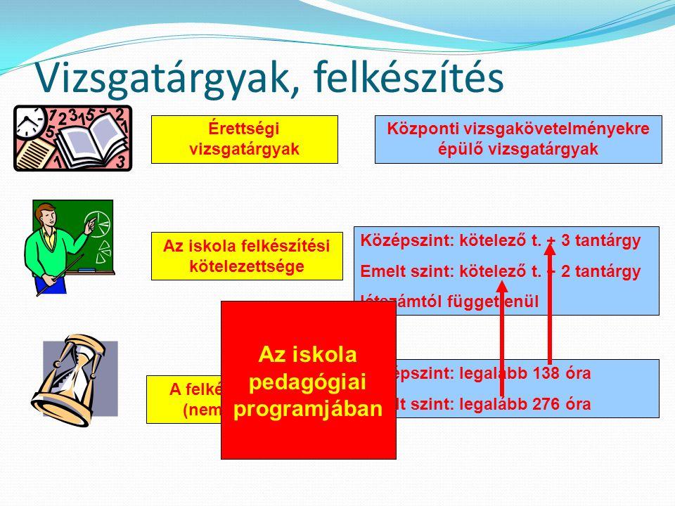 A A diák vizsgatárgyai Választott (választható) tárgyak  Vizsgatárgy  Vizsgatárgy választásának joga nem korlátozott  Meghatározza a továbbtanulási szándék (423/2012.