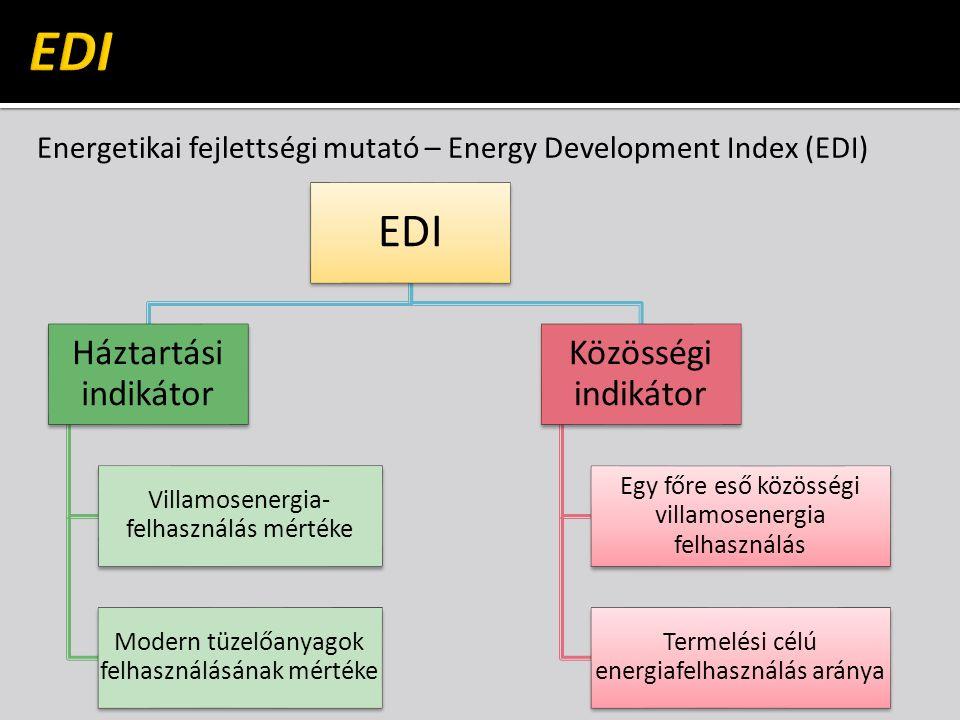 Energetikai fejlettségi mutató – Energy Development Index (EDI) EDI Háztartási indikátor Villamosenergia- felhasználás mértéke Modern tüzelőanyagok felhasználásának mértéke Közösségi indikátor Egy főre eső közösségi villamosenergia felhasználás Termelési célú energiafelhasználás aránya