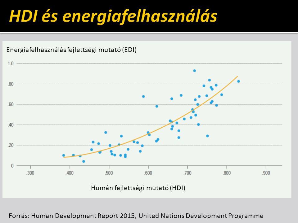 Energiafelhasználás fejlettségi mutató (EDI) Humán fejlettségi mutató (HDI) Forrás: Human Development Report 2015, United Nations Development Programme
