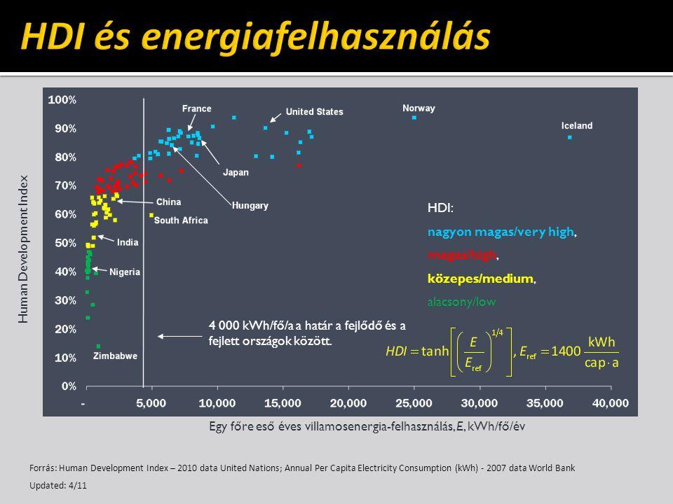 Egy főre eső éves villamosenergia-felhasználás, E, kWh/fő/év Human Development Index HDI: nagyon magas/very high, magas/high, közepes/medium, alacsony/low 4 000 kWh/fő/a a határ a fejlődő és a fejlett országok között.
