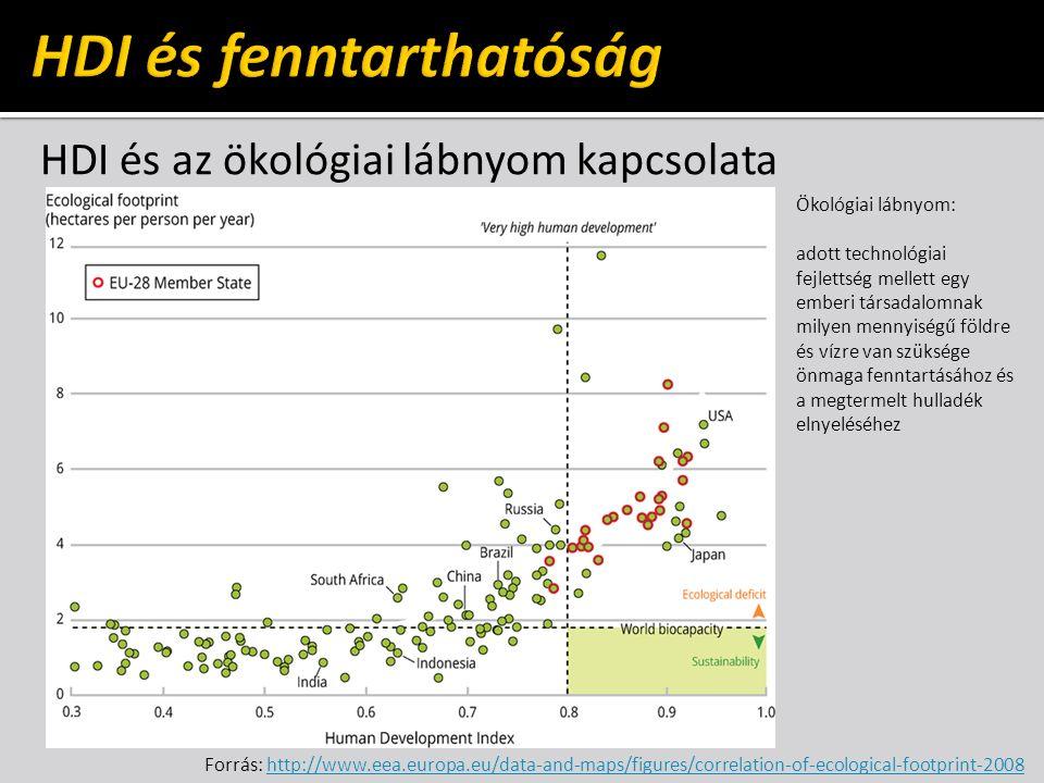 HDI és az ökológiai lábnyom kapcsolata Forrás: http://www.eea.europa.eu/data-and-maps/figures/correlation-of-ecological-footprint-2008http://www.eea.europa.eu/data-and-maps/figures/correlation-of-ecological-footprint-2008 Ökológiai lábnyom: adott technológiai fejlettség mellett egy emberi társadalomnak milyen mennyiségű földre és vízre van szüksége önmaga fenntartásához és a megtermelt hulladék elnyeléséhez