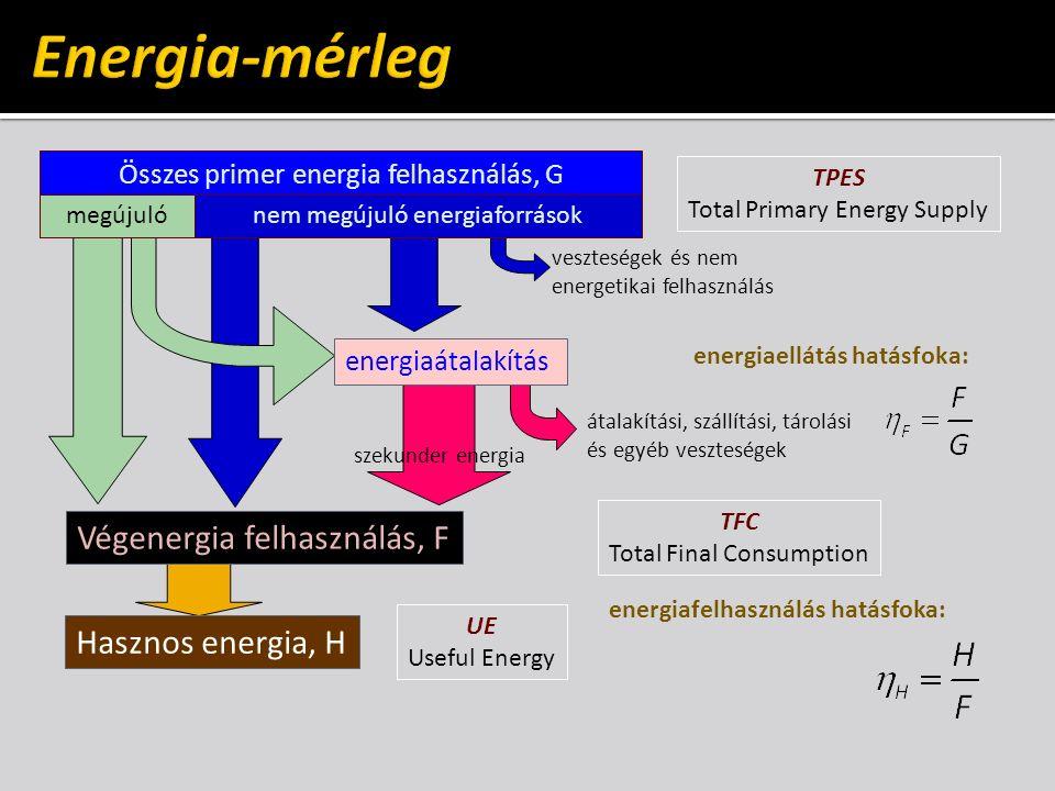 Összes primer energia felhasználás, G megújuló nem megújuló energiaforrások energiaátalakítás Végenergia felhasználás, F átalakítási, szállítási, tárolási és egyéb veszteségek veszteségek és nem energetikai felhasználás szekunder energia energiaellátás hatásfoka: Hasznos energia, H energiafelhasználás hatásfoka: TPES Total Primary Energy Supply TFC Total Final Consumption UE Useful Energy